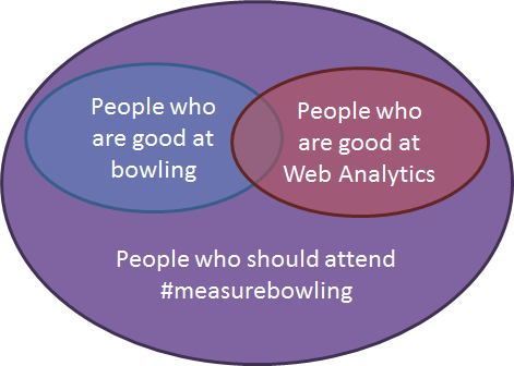 measurebowlingvenn
