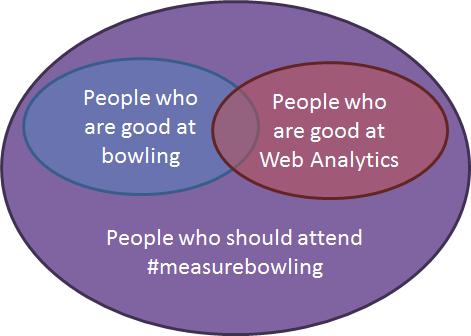 measurebowlingvenn